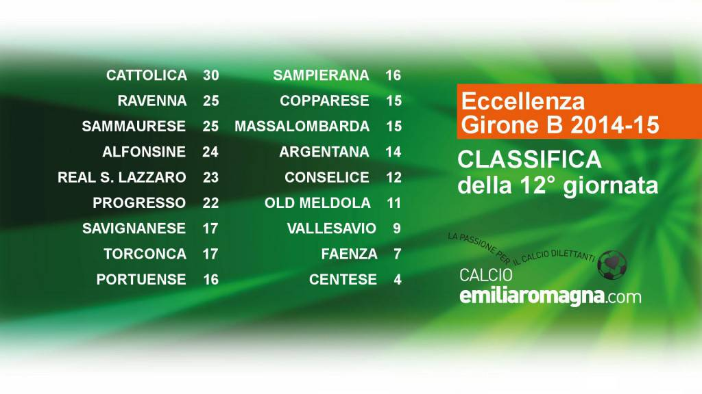 classifica_Emilia_Romagna_Eccellenza_Girone_B_2014-15_12-533