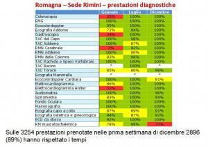 Prestazioni diagnostiche