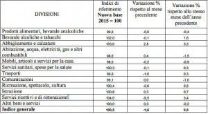 i prezzi al consumo a Rimini nel mese di settembre 2016