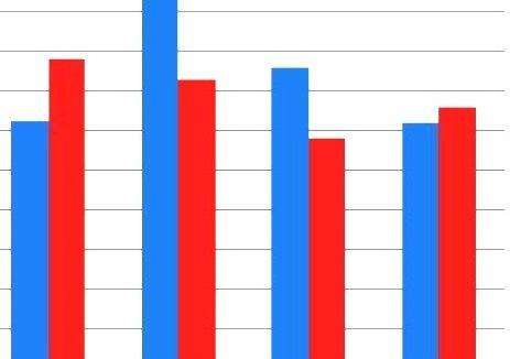 Imprese attive in lieve calo, crescono i servizi